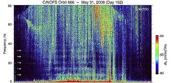 fréquence unique pour satellites