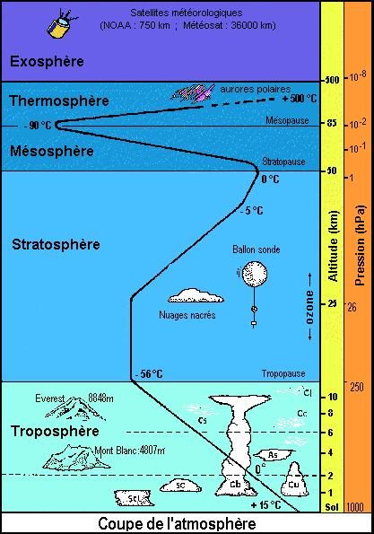 Les ondes lectromagn tiques de l 39 atmosph re r sonances de schumann et incidence sur la sant - Les couches de l atmosphere ...